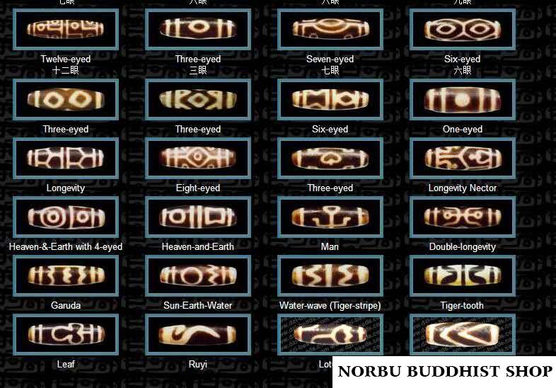 Tổng hợp hình ảnh phân loại các mẫu dzi có mắt và hoa văn trên các viên dzi